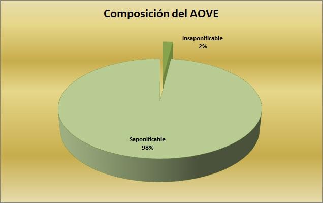2% Insaponificable. Cuando tan poco significa tanto